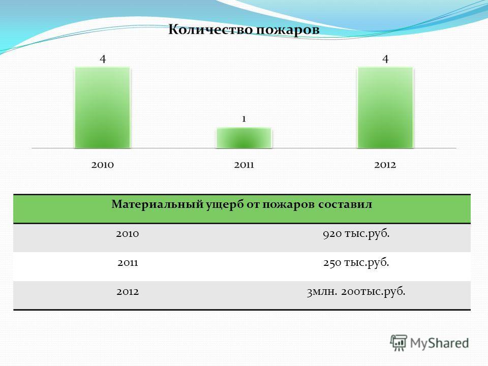 Материальный ущерб от пожаров составил 2010920 тыс.руб. 2011250 тыс.руб. 20123млн. 200тыс.руб.