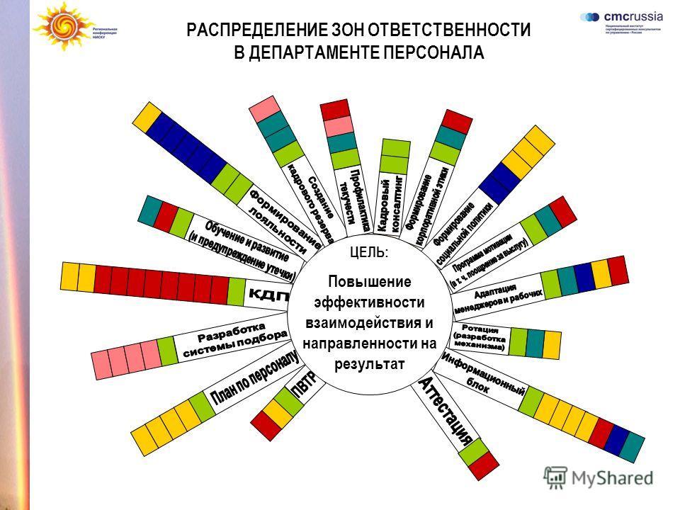 РАСПРЕДЕЛЕНИЕ ЗОН ОТВЕТСТВЕННОСТИ В ДЕПАРТАМЕНТЕ ПЕРСОНАЛА ЦЕЛЬ: Повышение эффективности взаимодействия и направленности на результат