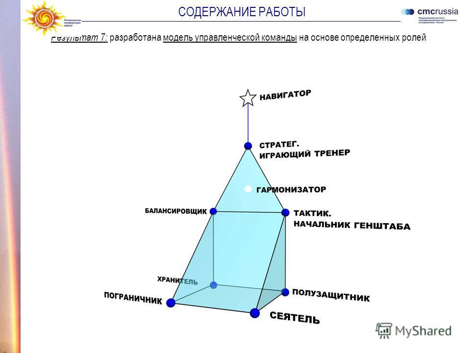 Результат 7: разработана модель управленческой команды на основе определенных ролей СОДЕРЖАНИЕ РАБОТЫ