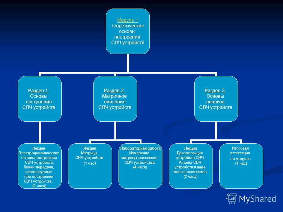 Модуль 1 Теоретические основы построения СВЧ устройств Раздел 1. Основы построения СВЧ устройств Лекции Электродинамические основы построения СВЧ устройств. Линии передачи, используемые при построении СВЧ устройств. (2 часа) Раздел 2. Матричное описа