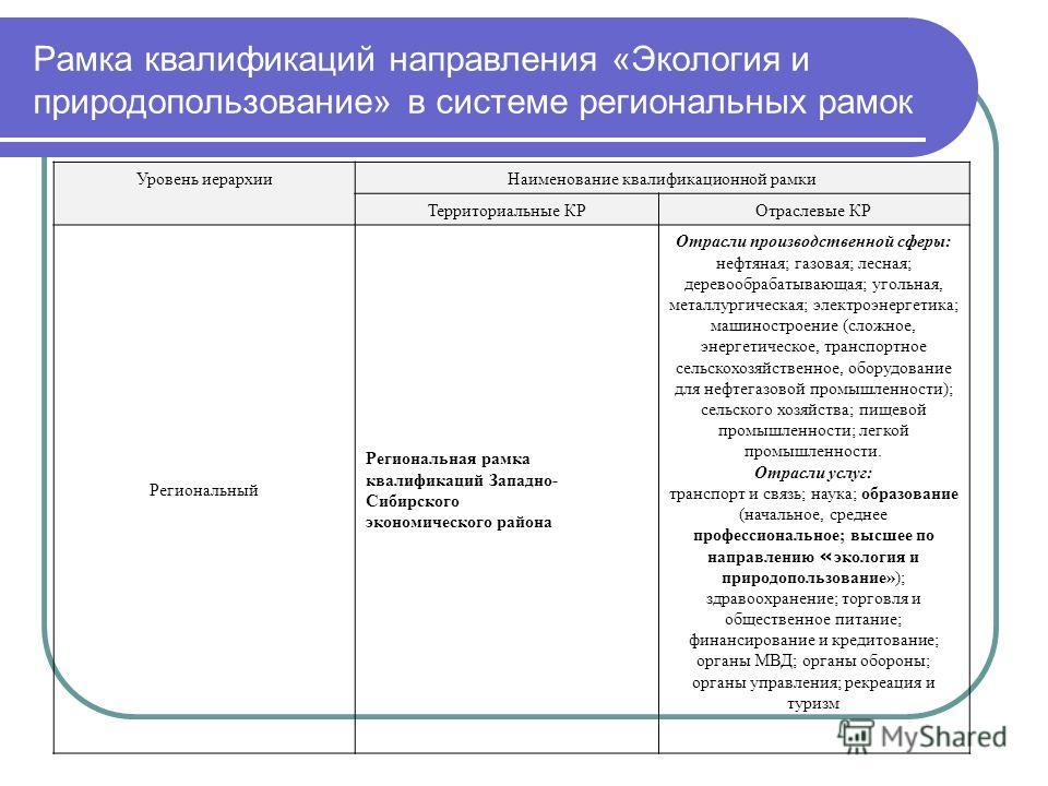 Рамка квалификаций направления «Экология и природопользование» в системе региональных рамок Уровень иерархииНаименование квалификационной рамки Территориальные КРОтраслевые КР Региональный Региональная рамка квалификаций Западно- Сибирского экономиче
