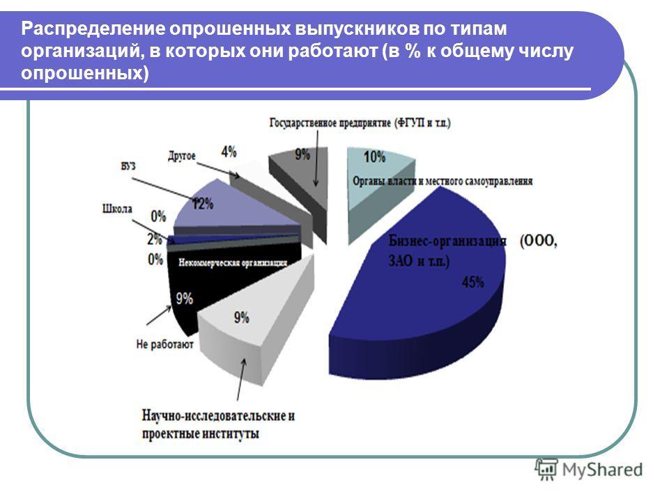 Распределение опрошенных выпускников по типам организаций, в которых они работают (в % к общему числу опрошенных)