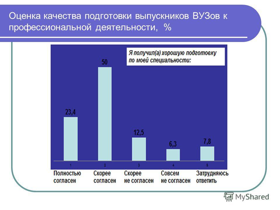 Оценка качества подготовки выпускников ВУЗов к профессиональной деятельности, %
