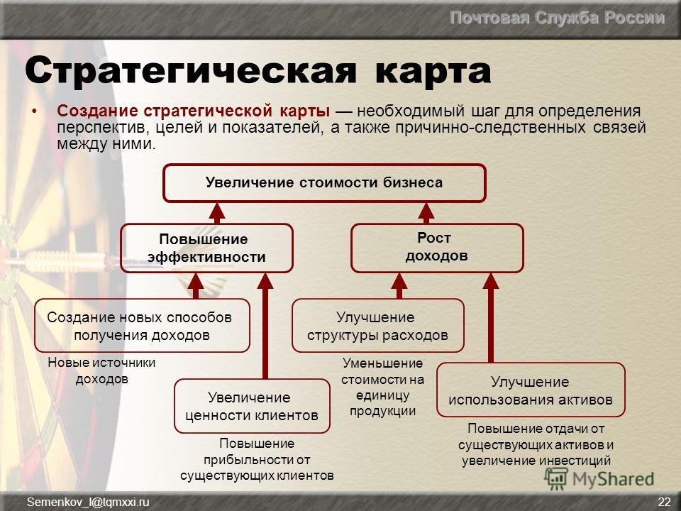 Почтовая Служба России Semenkov_I@tqmxxi.ru22 Стратегическая карта Создание стратегической карты необходимый шаг для определения перспектив, целей и показателей, а также причинно-следственных связей между ними. Повышение отдачи от существующих активо