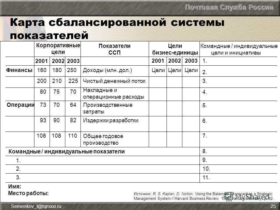 Почтовая Служба России Semenkov_I@tqmxxi.ru25 Карта сбалансированной системы показателей Корпоративные цели Показатели ССП Цели бизнес-единицы Командные / индивидуальные цели и инициативы Финансы 2001 2002 2003 Доходы (млн. дол.)160 180 250 1. Чистый
