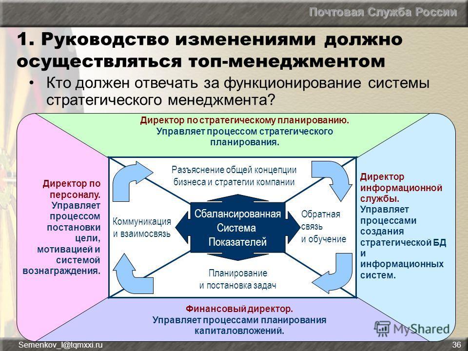 Почтовая Служба России Semenkov_I@tqmxxi.ru36 1. Руководство изменениями должно осуществляться топ-менеджментом Кто должен отвечать за функционирование системы стратегического менеджмента? Директор по стратегическому планированию. Управляет процессом