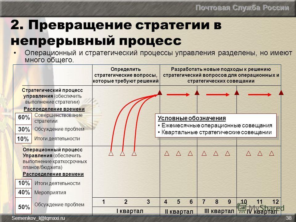 Почтовая Служба России Semenkov_I@tqmxxi.ru38 2. Превращение стратегии в непрерывный процесс Операционный и стратегический процессы управления разделены, но имеют много общего. Стратегический процесс управления (обеспечить выполнение стратегии) Опред