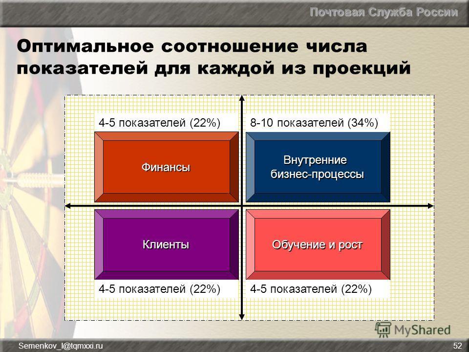 Почтовая Служба России Semenkov_I@tqmxxi.ru52 Оптимальное соотношение числа показателей для каждой из проекций Финансы Внутренние бизнес-процессы Клиенты Обучение и рост 4-5 показателей (22%) 8-10 показателей (34%)