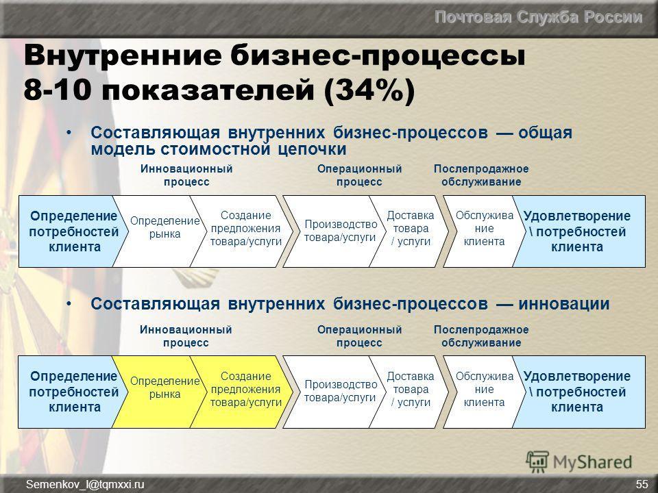 Почтовая Служба России Semenkov_I@tqmxxi.ru55 Внутренние бизнес-процессы 8-10 показателей (34%) Составляющая внутренних бизнес-процессов инновации Составляющая внутренних бизнес-процессов общая модель стоимостной цепочки Определение потребностей клие