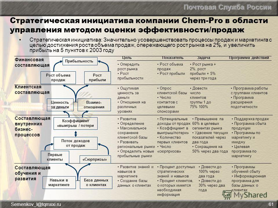 Почтовая Служба России Semenkov_I@tqmxxi.ru61 Стратегическая инициатива компании Chem-Pro в области управления методом оценки эффективности/продаж Стратегическая инициатива: Значительно усовершенствовать процессы продаж и маркетинга с целью достижени
