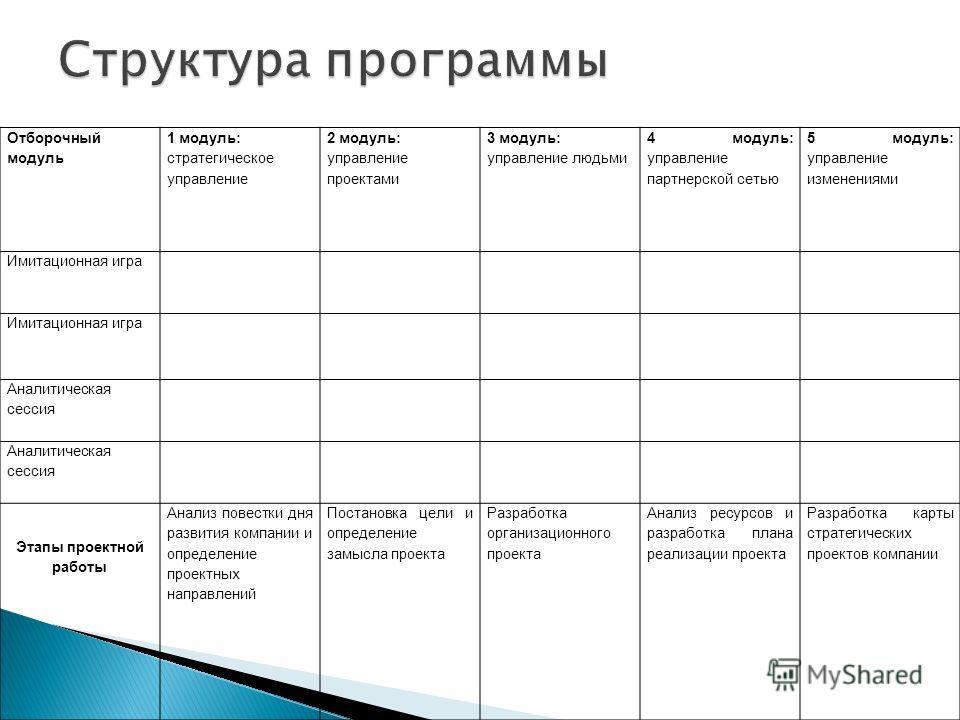 Отборочный модуль 1 модуль: стратегическое управление 2 модуль: управление проектами 3 модуль: управление людьми 4 модуль: управление партнерской сетью 5 модуль: управление изменениями Имитационная игра Аналитическая сессия Этапы проектной работы Ана