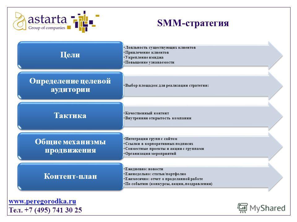 www.peregorodka.ru Тел. +7 (495) 741 30 25 SMM-стратегия Лояльность существующих клиентов Привлечение клиентов Укрепление имиджа Повышение узнаваемости Цели Выбор площадок для реализации стратегии: Определение целевой аудитории Качественный контент В