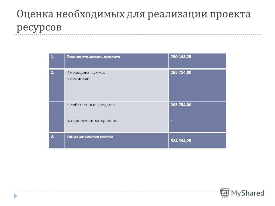 Оценка необходимых для реализации проекта ресурсов 1. Полная стоимость проекта 790 148,25 2. Имеющаяся сумма, в том числе : 265 754,00 а. собственные средства 265 754,00 б. привлеченные средства - 3. Запрашиваемая сумма 524 394,25
