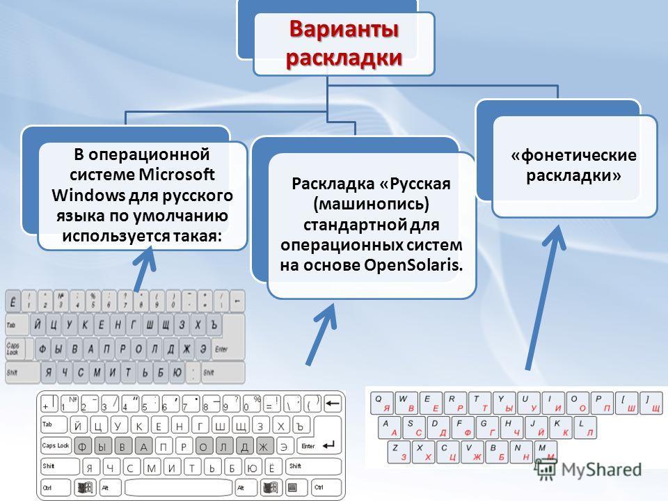 Варианты раскладки В операционной системе Microsoft Windows для русского языка по умолчанию используется такая: Раскладка «Русская (машинопись) стандартной для операционных систем на основе OpenSolaris. «фонетические раскладки»