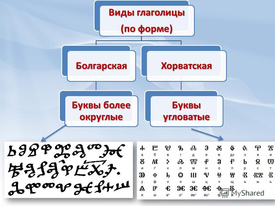 Виды глаголицы (по форме) Болгарская Буквы более округлые Хорватская Буквы угловатые