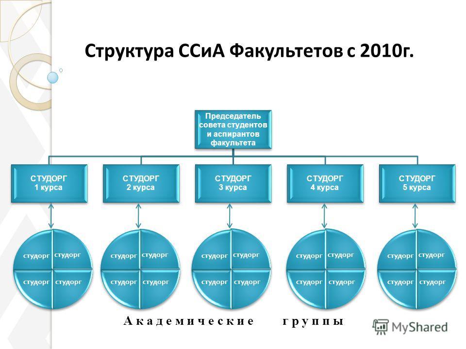 А к а д е м и ч е с к и е г р у п п ы Структура ССиА Факультетов с 2010г.