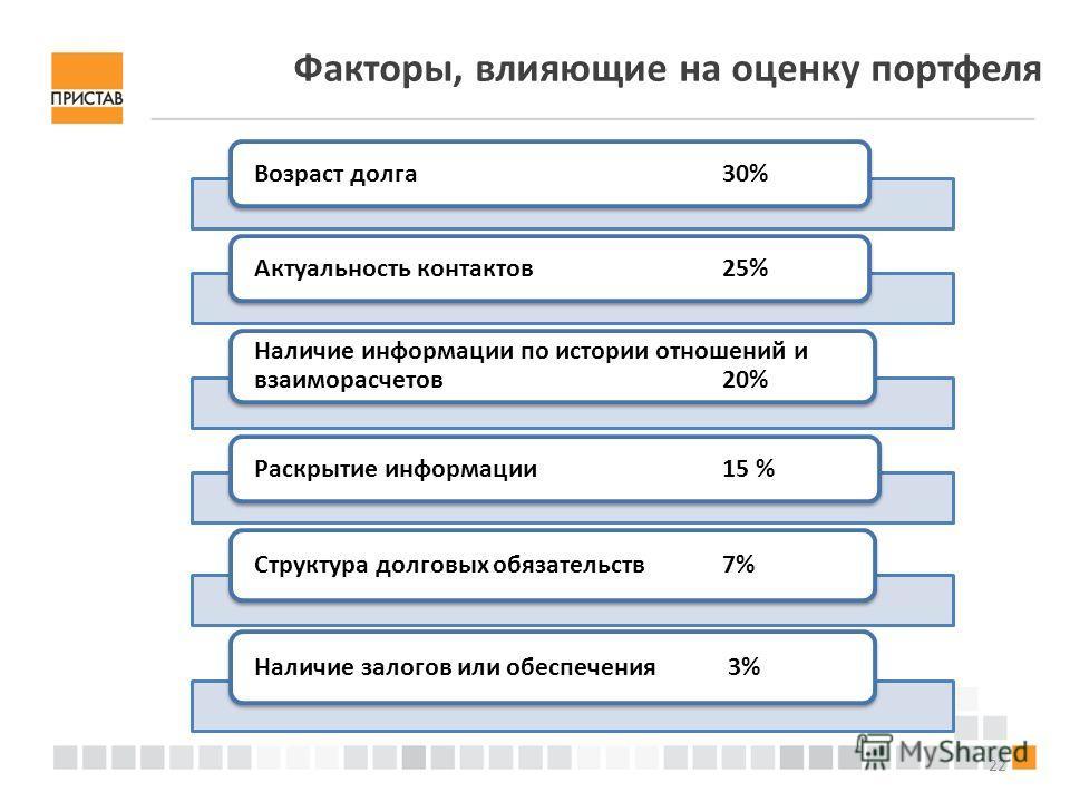 22 Факторы, влияющие на оценку портфеля Возраст долга30% Актуальность контактов25% Наличие информации по истории отношений и взаиморасчетов20% Раскрытие информации15 % Структура долговых обязательств 7%Наличие залогов или обеспечения 3%