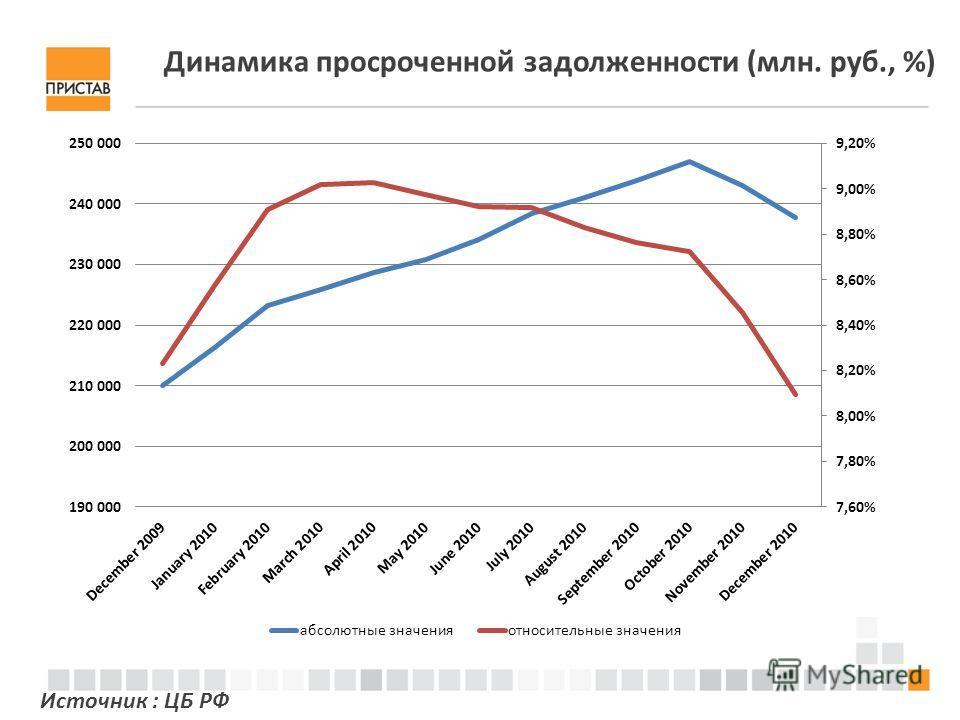 Динамика просроченной задолженности (млн. руб., %) Источник : ЦБ РФ