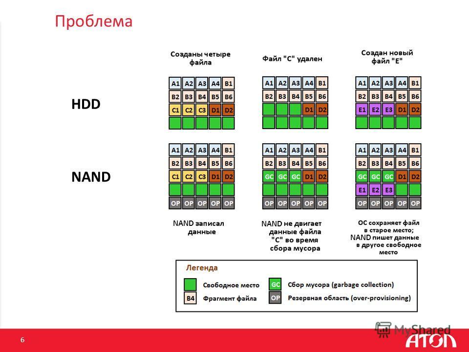 Проблема 6 HDD NAND