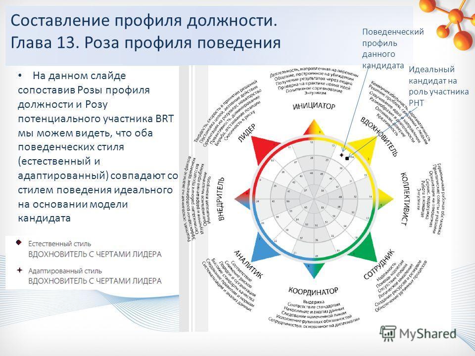 На данном слайде сопоставив Розы профиля должности и Розу потенциального участника BRT мы можем видеть, что оба поведенческих стиля (естественный и адаптированный) совпадают со стилем поведения идеального на основании модели кандидата Составление про