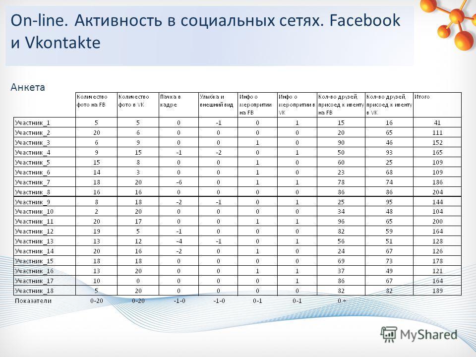 On-line. Активность в социальных сетях. Facebook и Vkontakte Анкета