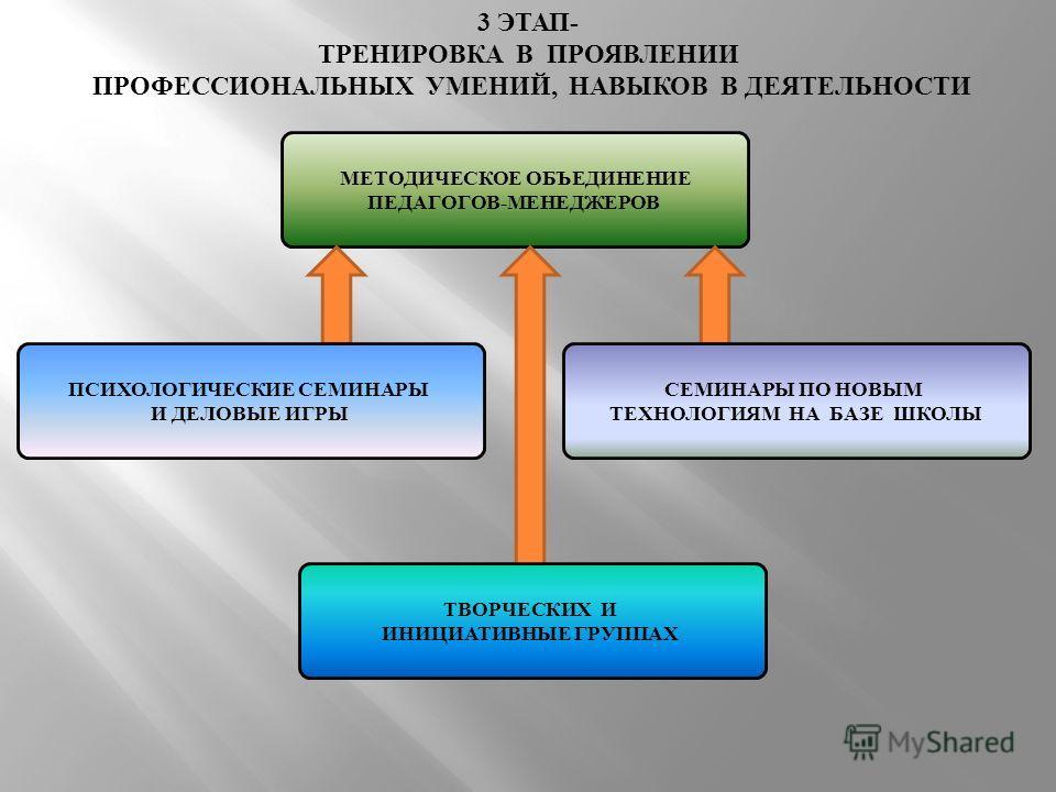 МЕТОДИЧЕСКОЕ ОБЪЕДИНЕНИЕ ПЕДАГОГОВ-МЕНЕДЖЕРОВ 3 ЭТАП- ТРЕНИРОВКА В ПРОЯВЛЕНИИ ПРОФЕССИОНАЛЬНЫХ УМЕНИЙ, НАВЫКОВ В ДЕЯТЕЛЬНОСТИ ПСИХОЛОГИЧЕСКИЕ СЕМИНАРЫ И ДЕЛОВЫЕ ИГРЫ СЕМИНАРЫ ПО НОВЫМ ТЕХНОЛОГИЯМ НА БАЗЕ ШКОЛЫ ТВОРЧЕСКИХ И ИНИЦИАТИВНЫЕ ГРУППАХ