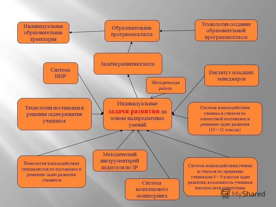Индивидуальные задачи развития на основе надпредметных умений Технология взаимодействия специалистов по постановке и решению задач развития учащихся Система взаимодействия ученик и учителя по принятию учениками 4 – 9 классов задач развития, возможнос