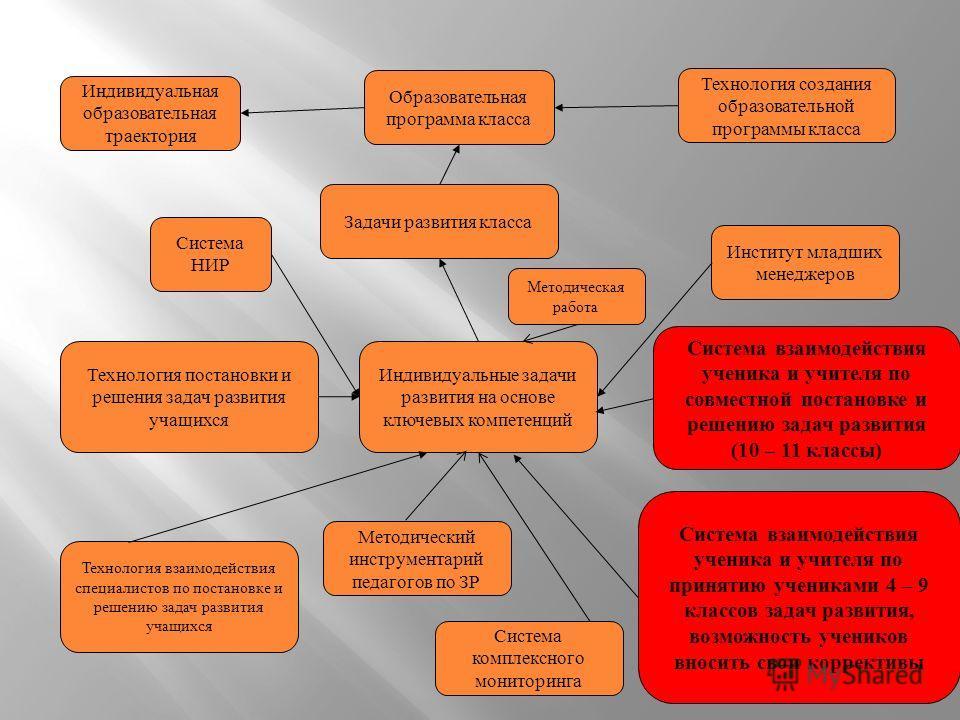 Индивидуальные задачи развития на основе ключевых компетенций Технология взаимодействия специалистов по постановке и решению задач развития учащихся Система взаимодействия ученика и учителя по принятию учениками 4 – 9 классов задач развития, возможно