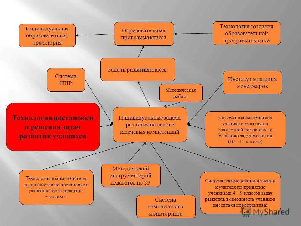 Индивидуальные задачи развития на основе ключевых компетенций Технология взаимодействия специалистов по постановке и решению задач развития учащихся Система взаимодействия ученик и учителя по принятию учениками 4 – 9 классов задач развития, возможнос