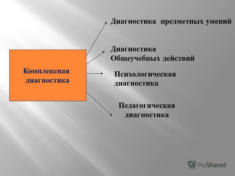Диагностика Общеучебных действий Диагностика предметных умений Психологическая диагностика Педагогическая диагностика Комплексная диагностика