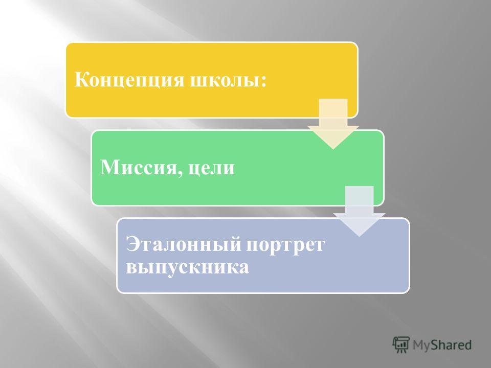 Концепция школы:Миссия, цели Эталонный портрет выпускника