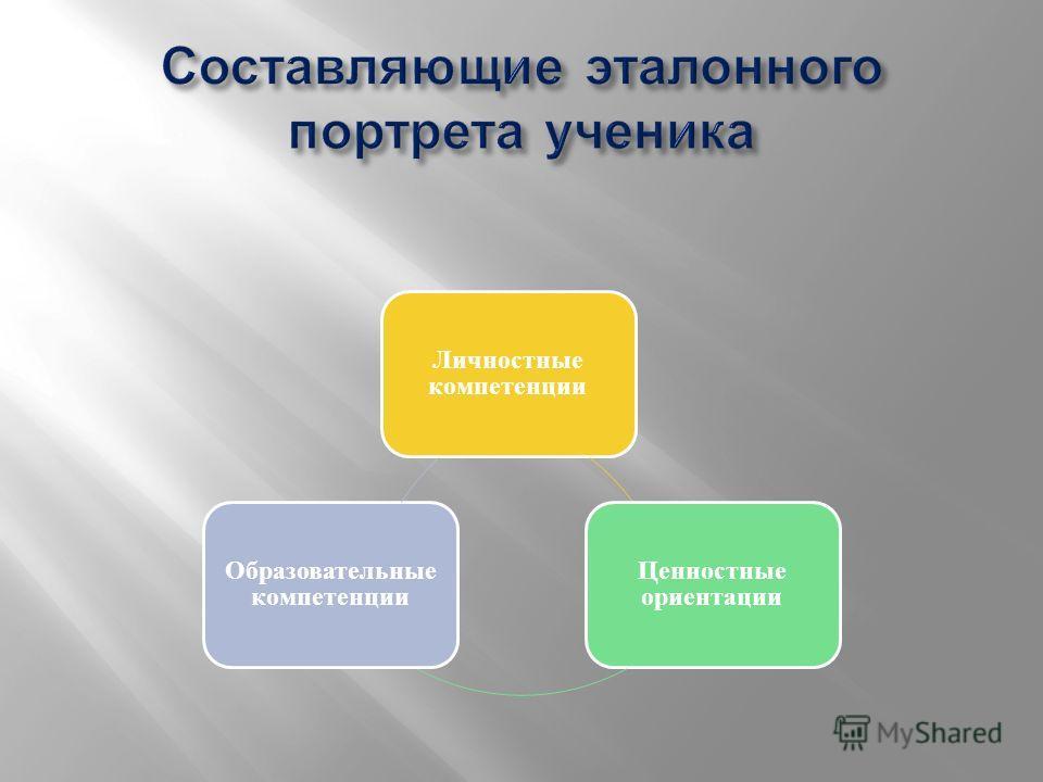 Личностные компетенции Ценностные ориентации Образовательные компетенции