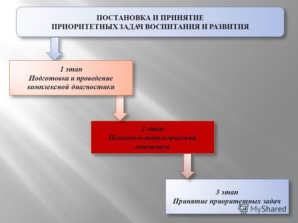 ПОСТАНОВКА И ПРИНЯТИЕ ПРИОРИТЕТНЫХ ЗАДАЧ ВОСПИТАНИЯ И РАЗВИТИЯ 2 этап Психолого-педагогический консилиум 2 этап Психолого-педагогический консилиум 3 этап Принятие приоритетных задач 3 этап Принятие приоритетных задач 1 этап Подготовка и проведение ко