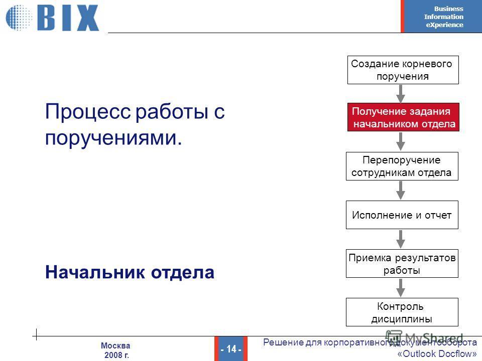 Business Information eXperience - 14 - Решение для корпоративного документооборота «Outlook Docflow» Москва 2008 г. Начальник отдела Процесс работы с поручениями. Создание корневого поручения Получение задания начальником отдела Перепоручение сотрудн