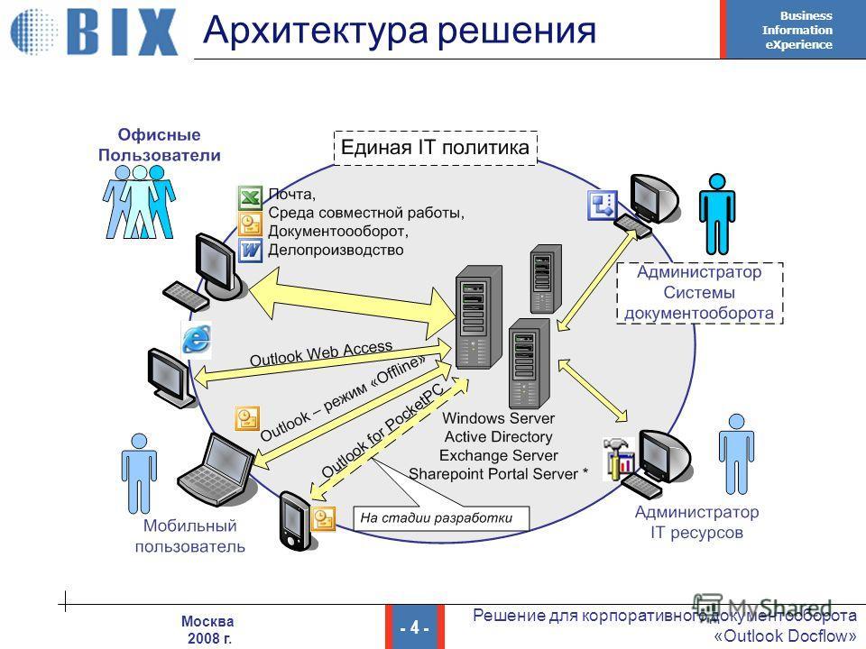 Business Information eXperience - 4 - Решение для корпоративного документооборота «Outlook Docflow» Москва 2008 г. Архитектура решения