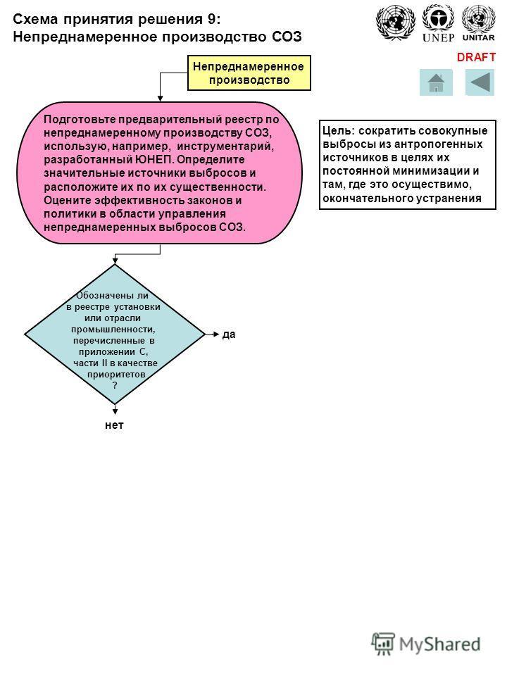 DRAFT Схема принятия решения 9: Непреднамеренное производство СОЗ Обозначены ли в реестре установки или отрасли промышленности, перечисленные в приложении С, части II в качестве приоритетов ? да нет Подготовьте предварительный реестр по непреднамерен