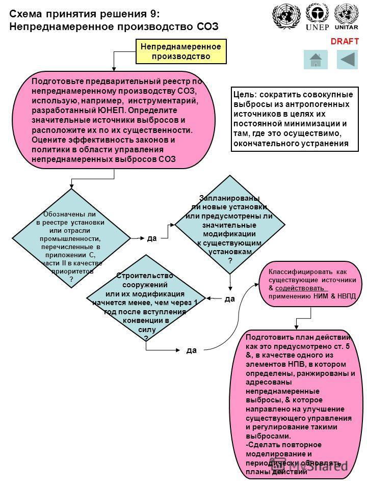 DRAFT Обозначены ли в реестре установки или отрасли промышленности, перечисленные в приложении С, части II в качестве приоритетов ? да Подготовьте предварительный реестр по непреднамеренному производству СОЗ, использую, например, инструментарий, разр