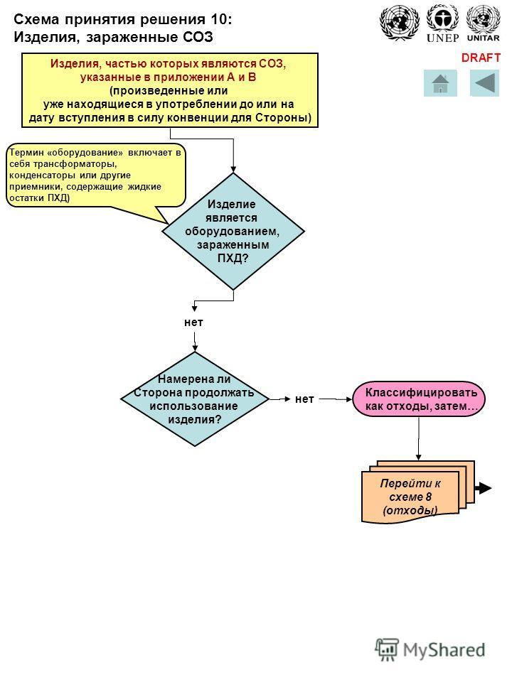 DRAFT Перейти к схеме 8 (отходы) Классифицировать как отходы, затем… Изделие является оборудованием, зараженным ПХД? нет Термин «оборудование» включает в себя трансформаторы, конденсаторы или другие приемники, содержащие жидкие остатки ПХД) Изделия,