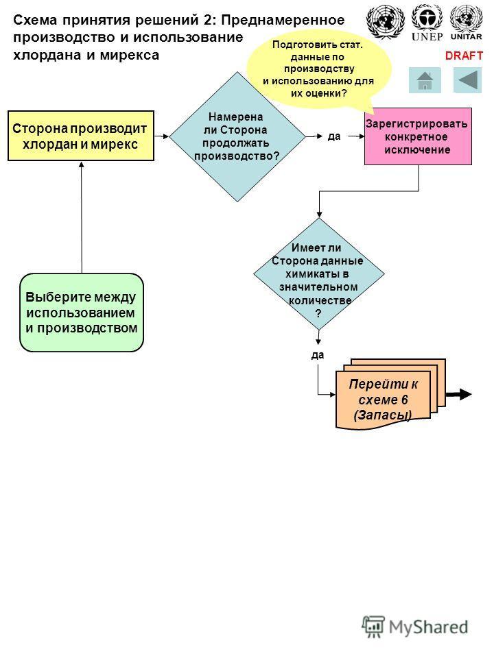 DRAFT Сторона производит хлордан и мирекс Выберите между использованием и производством Намерена ли Сторона продолжать производство? да Имеет ли Сторона данные химикаты в значительном количестве ? да Зарегистрировать конкретное исключение Подготовить