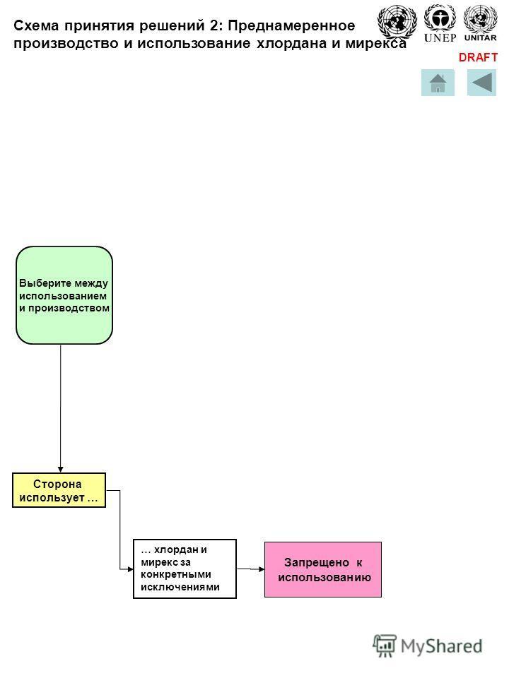 DRAFT … хлордан и мирекс за конкретными исключениями Выберите между использованием и производством Сторона использует … Запрещено к использованию Схема принятия решений 2: Преднамеренное производство и использование хлордана и мирекса