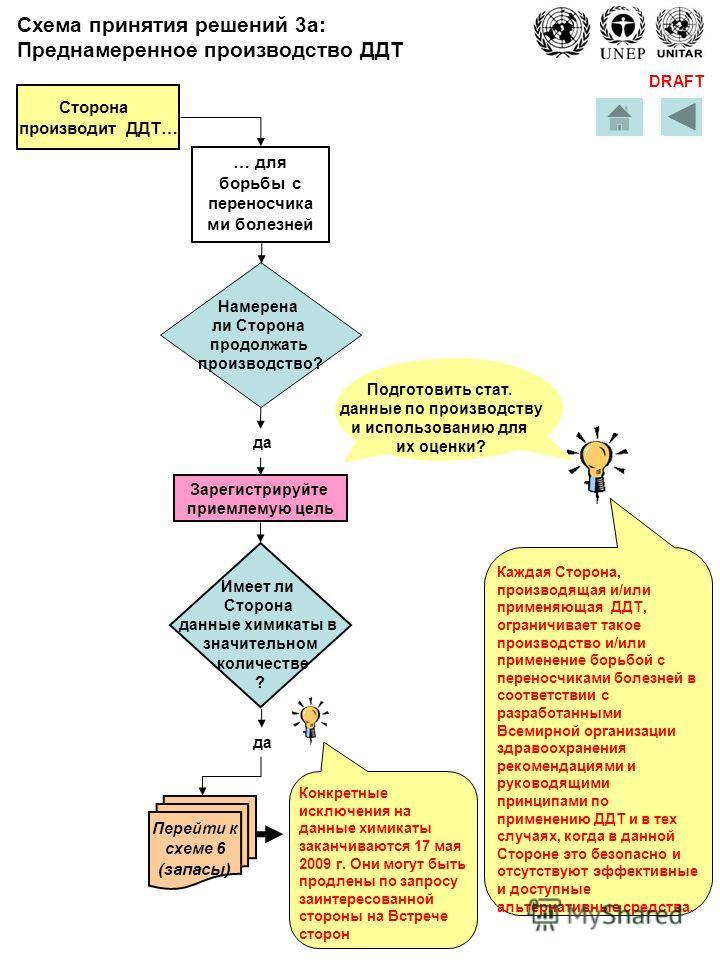 DRAFT Сторона производит ДДТ… для борьбы с переносчика ми болезней Намерена ли Сторона продолжать производство? да Зарегистрируйте приемлемую цель Имеет ли Сторона данные химикаты в значительном количестве ? да Перейти к схеме 6 (запасы) Подготовить