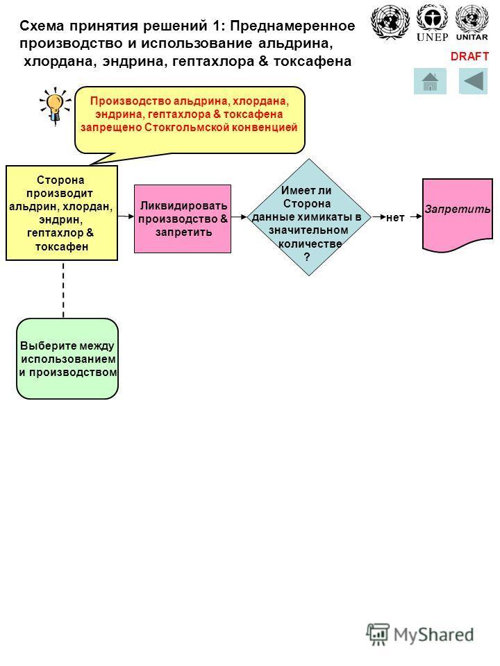 DRAFT Запретить Ликвидировать производство & запретить нет Производство альдрина, хлордана, эндрина, гептахлора & токсафена запрещено Стокгольмской конвенцией Выберите между использованием и производством Сторона производит альдрин, хлордан, эндрин,