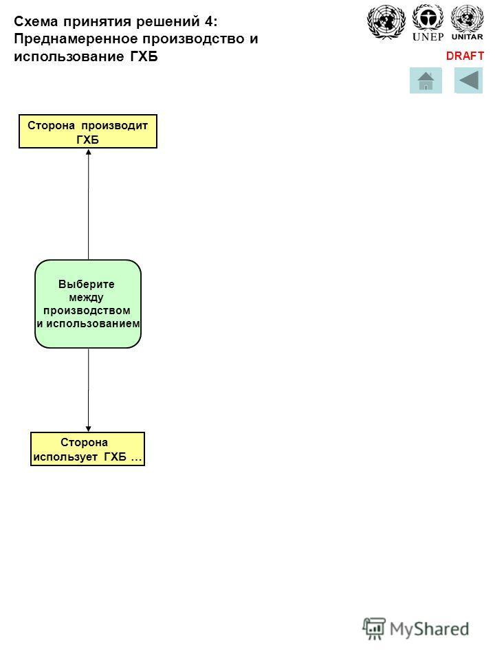 DRAFT Выберите между производством и использованием Сторона использует ГХБ … Схема принятия решений 4: Преднамеренное производство и использование ГХБ Сторона производит ГХБ