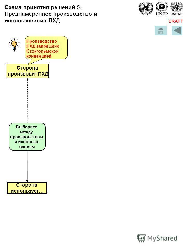DRAFT Схема принятия решений 5: Преднамеренное производство и использование ПХД Сторона производит ПХД Сторона использует… Выберите между производством и использо- ванием Производство ПХД запрещено Стокгольмской конвенцией