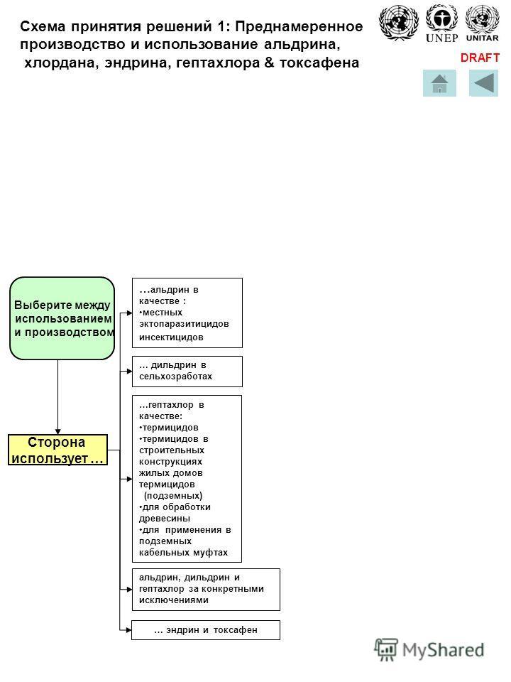 DRAFT … эндрин и токсафен альдрин, дильдрин и гептахлор за конкретными исключениями … альдрин в качестве : местных эктопаразитицидов инсектицидовместных эктопаразитицидов инсектицидов … дильдрин в сельхозработах …гептахлор в качестве: термицидов терм