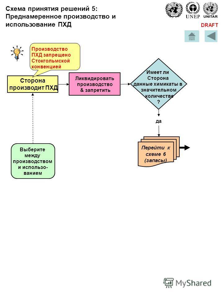 DRAFT Сторона производит ПХД Выберите между производством и использо- ванием Производство ПХД запрещено Стокгольмской конвенцией Ликвидировать производство & запретить Имеет ли Сторона данные химикаты в значительном количестве ? да Перейти к схеме 6
