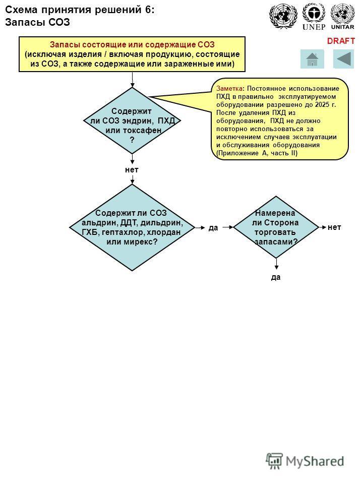 DRAFT Запасы состоящие или содержащие СОЗ (исключая изделия / включая продукцию, состоящие из СОЗ, а также содержащие или зараженные ими) Содержит ли СОЗ эндрин, ПХД или токсафен ? нет Заметка: Постоянное использование ПХД в правильно эксплуатируемом