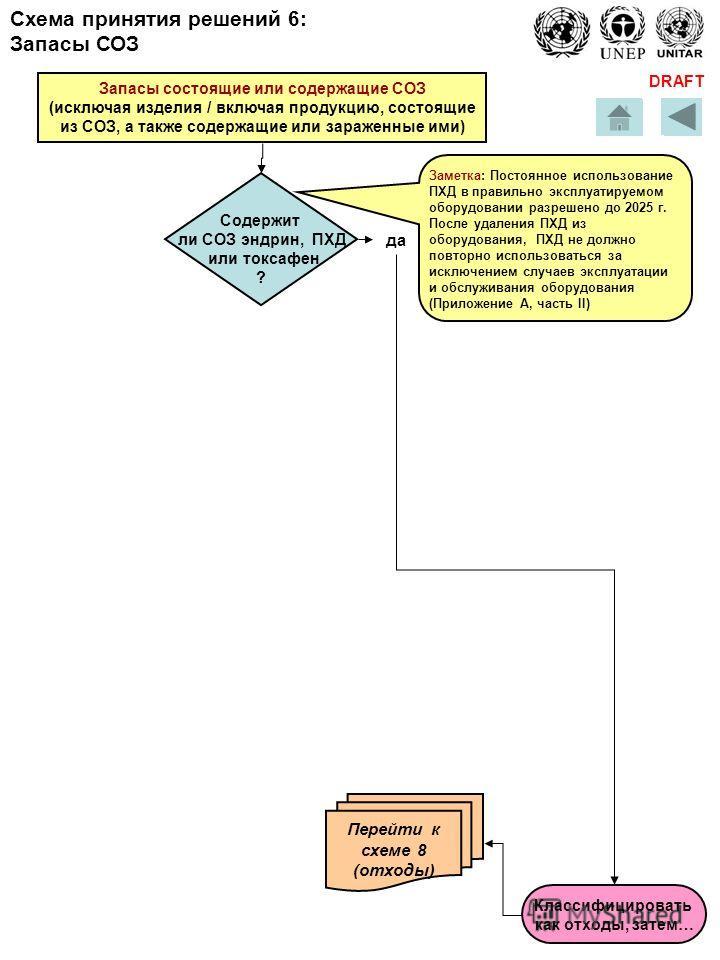 DRAFT Запасы состоящие или содержащие СОЗ (исключая изделия / включая продукцию, состоящие из СОЗ, а также содержащие или зараженные ими) да Заметка: Постоянное использование ПХД в правильно эксплуатируемом оборудовании разрешено до 2025 г. После уда