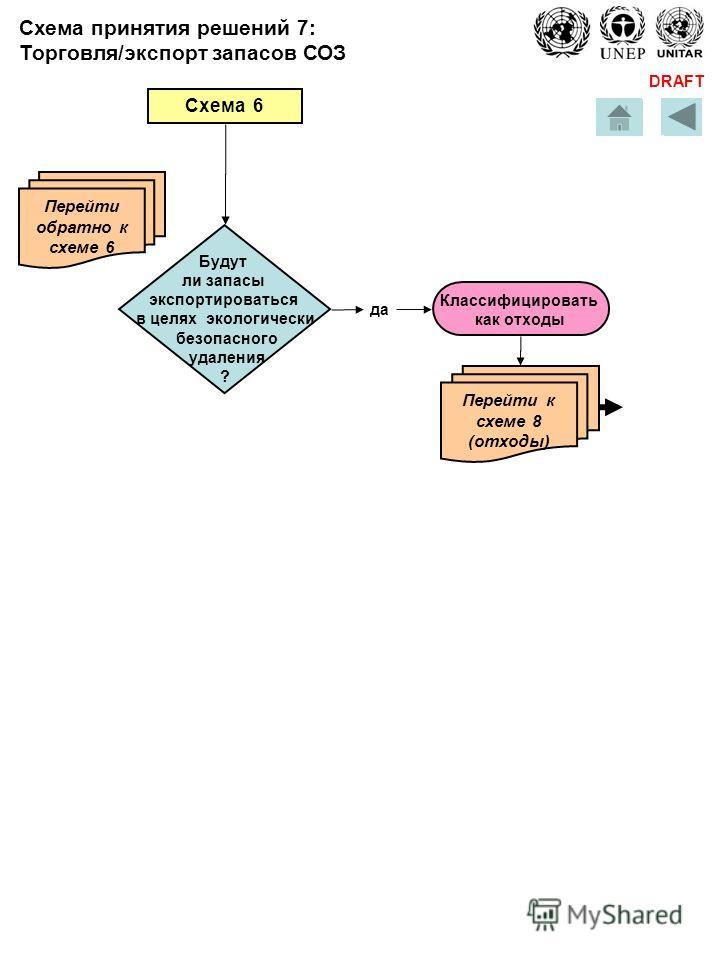 DRAFT да Схема 6 Перейти обратно к схеме 6 Будут ли запасы экспортироваться в целях экологически безопасного удаления ? Перейти к схеме 8 (отходы) Классифицировать как отходы Схема принятия решений 7: Торговля/экспорт запасов СОЗ