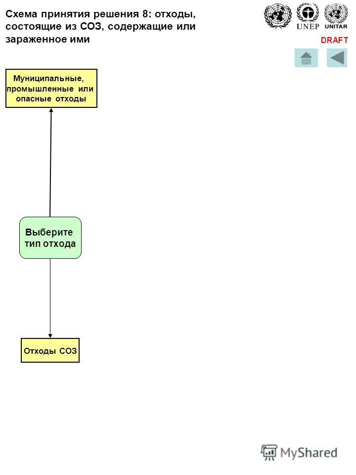 DRAFT Отходы СОЗ Муниципальные, промышленные или опасные отходы Схема принятия решения 8: отходы, состоящие из СОЗ, содержащие или зараженное ими Выберите тип отхода